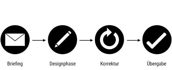 Die Grafikdesigner - Arbeitsprozess